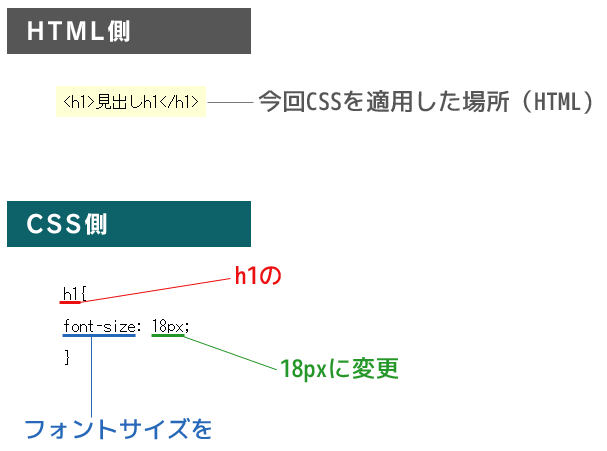 CSSの説明1