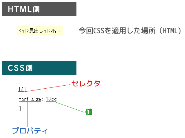 CSSの説明2