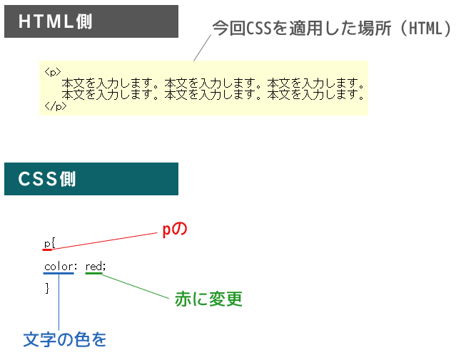 CSSの説明4