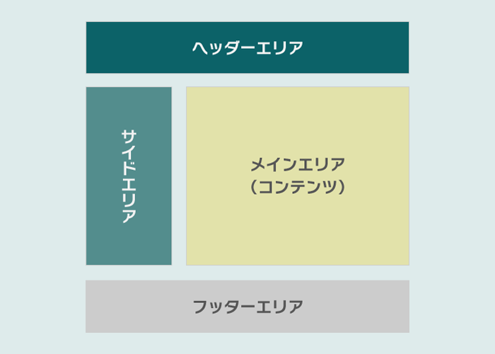 ホームページ作成 定番レイアウト