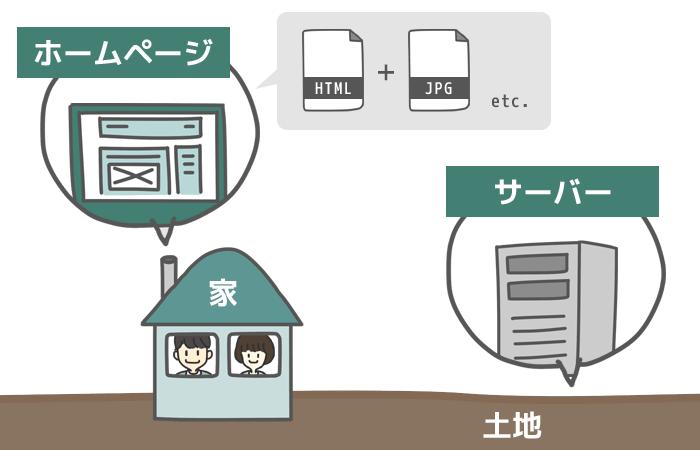 ホームページ作成 レンタルサーバー