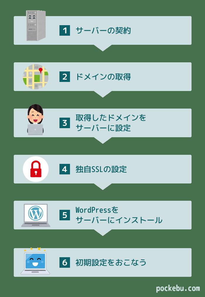 WordPress始め方 流れ・手順